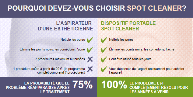 spot cleaner mode d'emploi