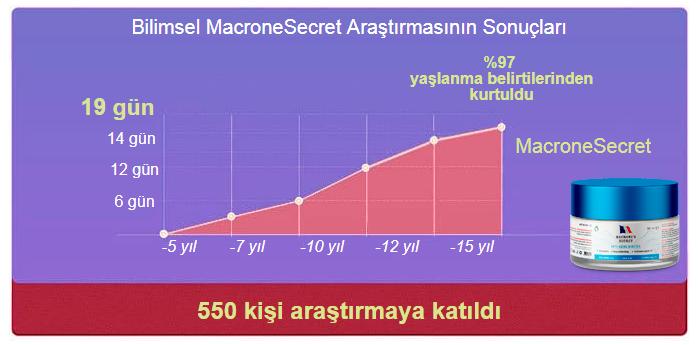 macrone secret kullanımı