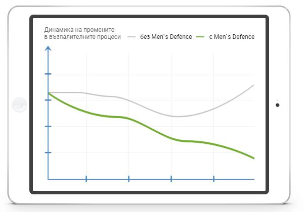 как да приемате Men`s Defence