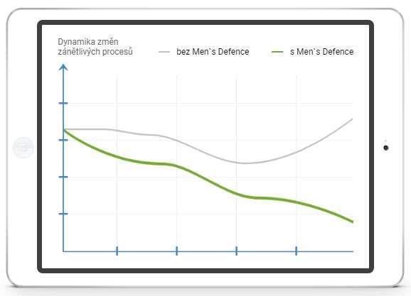 Men's Defence recenze