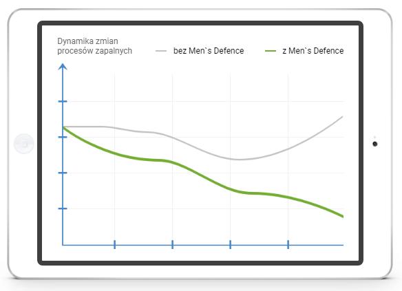 Men's Defence na zapalenie gruczołu krokowego