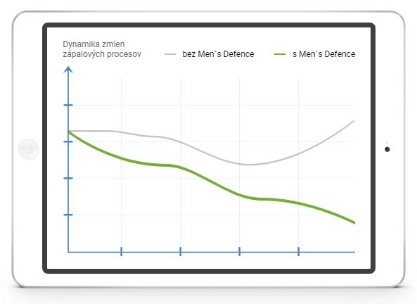 Men's Defence pouzitie