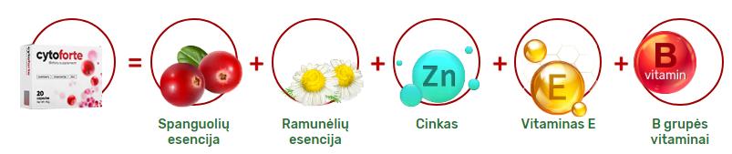 CytoForte lietuviškai