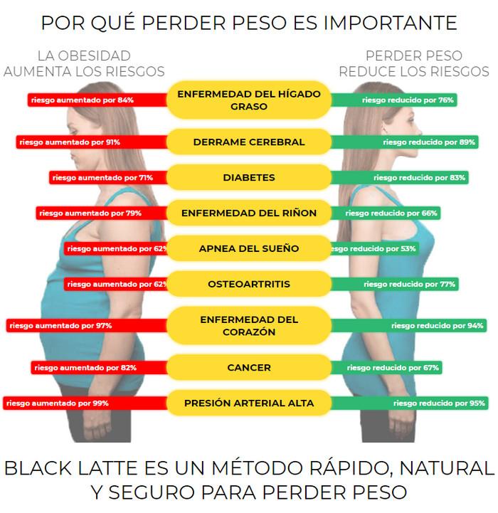 Black Latte Peru, Precio, Testimonios, Beneficios